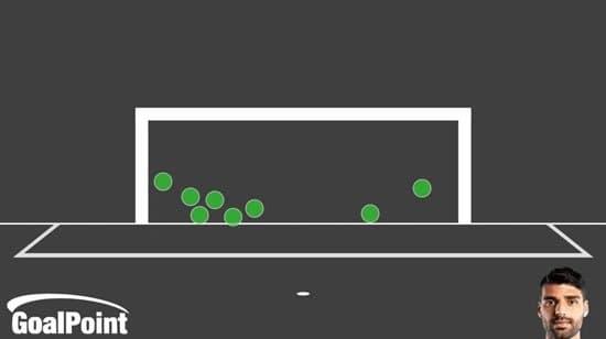 رکورد طارمی در لیگ پرتغال
