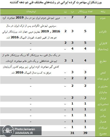 جدول ورزشکاران مهارجت کرده ایرانی