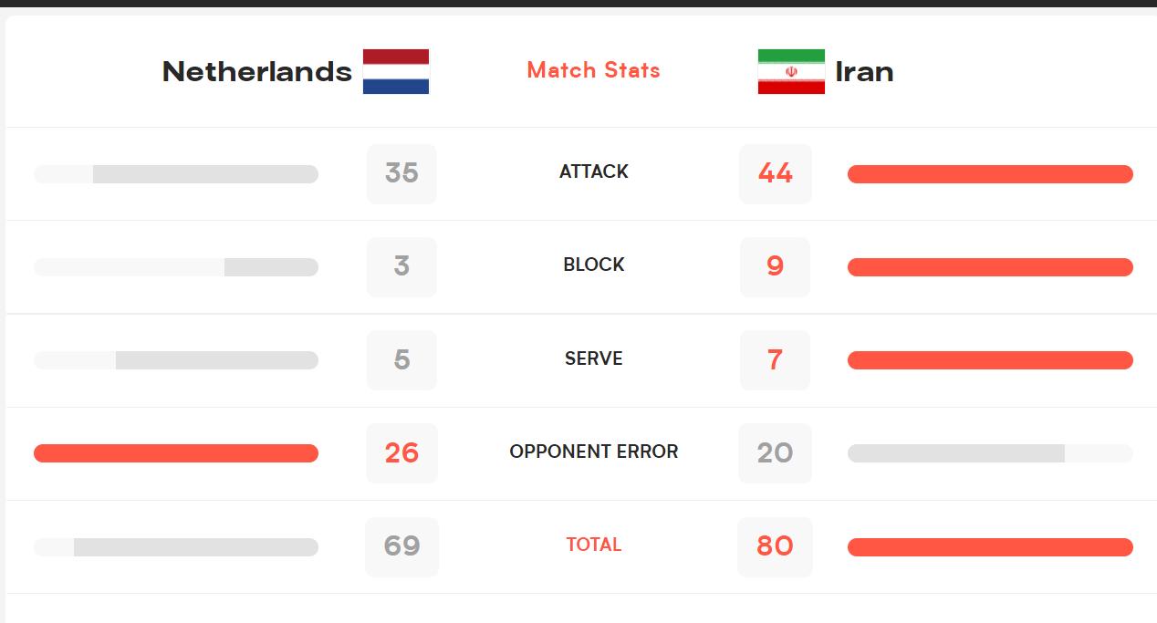 آمار دیدار والیبال ایران و هلند