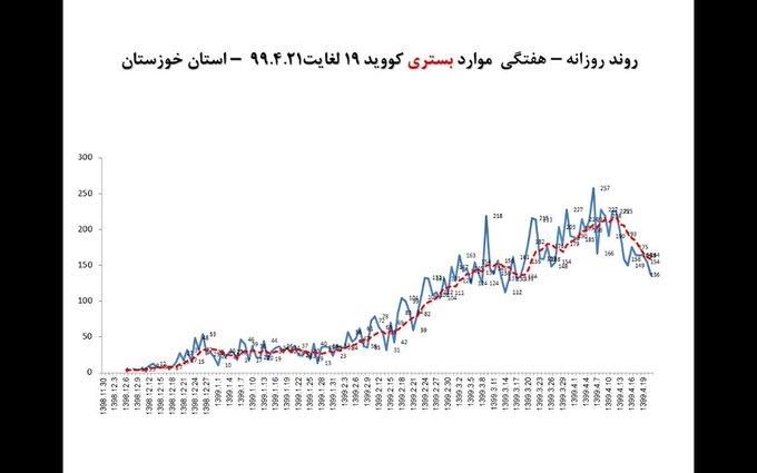 تعداد مبتلایان به کرونا در خوزستان