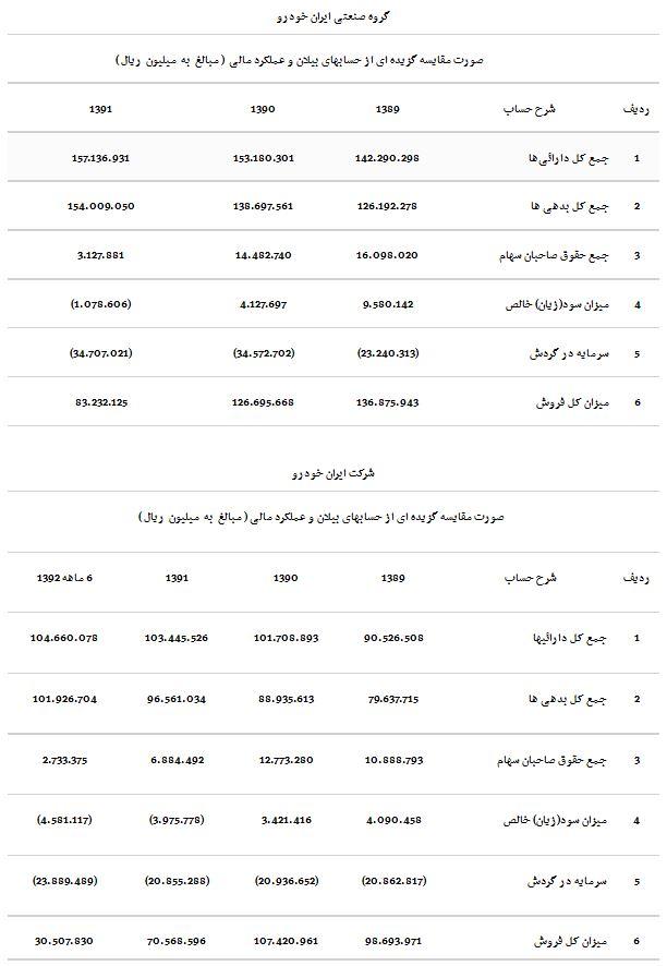 صورت های مالی ایران خودرو