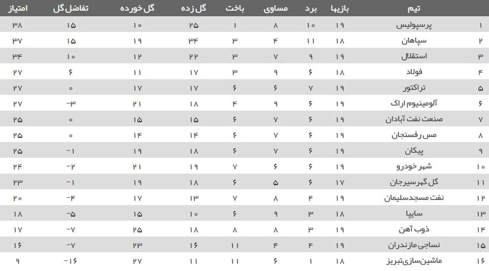جدول رده بندی لیگ برتر پس از پایان مسابقات امروز از هفته نوزدهم