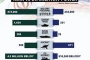 مقایسه قدرت نظامی ایران و انگلیس توسط یک نشریه انگلیسی