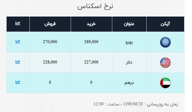 نرخ ارز آزاد در ۲۰ شهریور