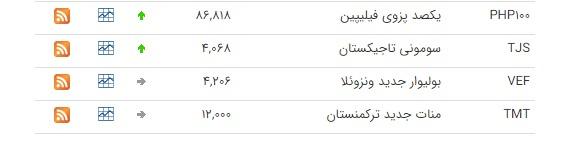 نرخ ارز بین بانکی در ۲۶ شهریور