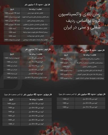 جدول زمان بندی واکسیناسیون کرونا بر اساس ردیف شغلی و سنی در ایران