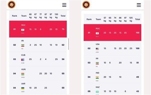 تیم کشتی فرنگی ایران در جایگاه دوم رده بندی المپیک توکیو