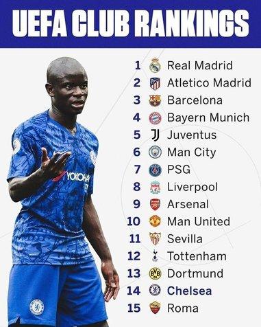 صدرنشینی رئال مادرید در ردهبندی برترین تیمهای اروپا/ عکس