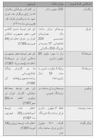 امتیازهای مالی احمدی نژاد به برخی کشورها+جدول
