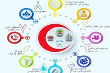 اجرای طرح ملی خدمات بشر دوستانه هلال احمر در سیستان و بلوچستان