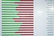 مشارکت انتخاباتی در خراسان رضوی همچنان در حال افزایش است