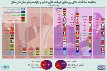 مقایسه ملاقات های حسن روحانی و محمود احمدی نژاد با مقامات ارشد کشورهای دیگر، در حاشیه جلسات مجمع عمومی سازمان ملل