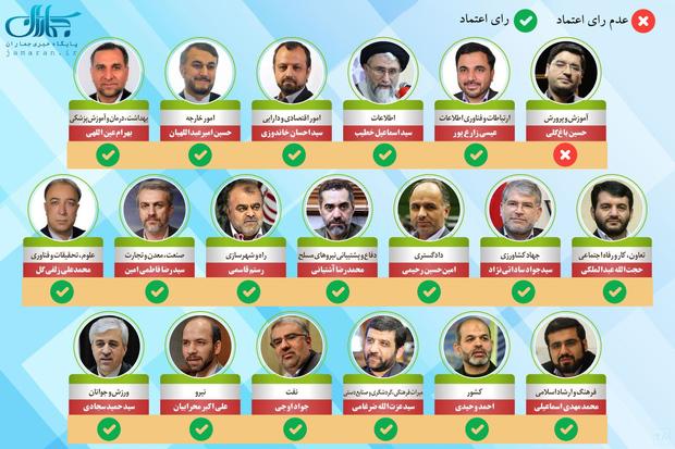 وزیران دولت سیزدهم متولد کدام استان ها هستند؟ + جدول سن و زادگاه وزرای رئیسی