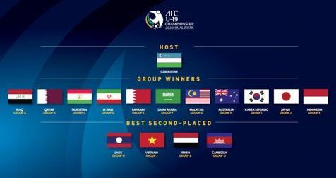 حضور ۱۶ تیم در مرحله نهایی مسابقات فوتبال جوانان قهرمانی آسیا/ عکس