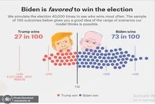 پیش بینی شانس 73 درصدی جو بایدن برای پیروزی در انتخابات