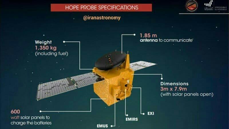کاوشگرهای مریخی امارات و چین اکنون در اطراف سیاره سرخ