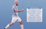 رکورددارن کسب عنوان بازیکن ماه لیگ برتر انگلیس+عکس